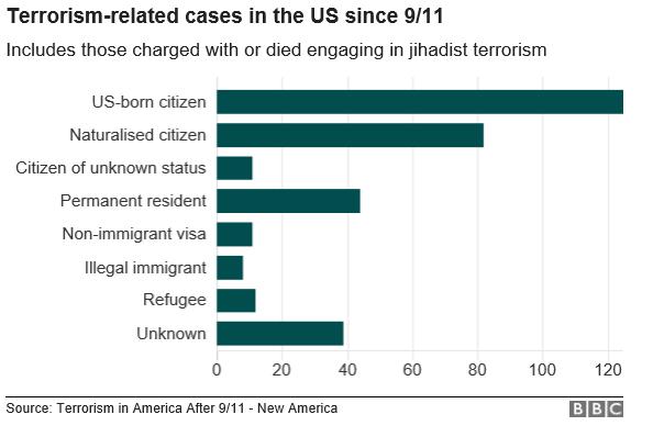 9dd9c290ec577a ... die tot nog toe aanslagen pleegden op Amerika opvallend vaak helemaal  niet uit deze zeven landen komen. Landen zoals Egypte