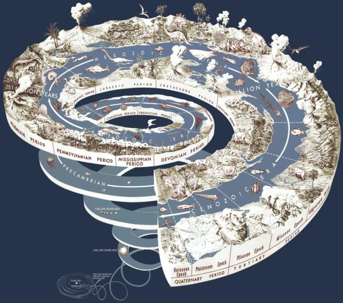 Grafische voorstelling van de geologische tijdschaal.png